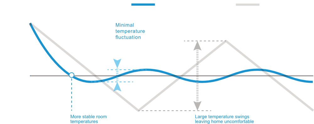 Samsung Digital Inverter Technology